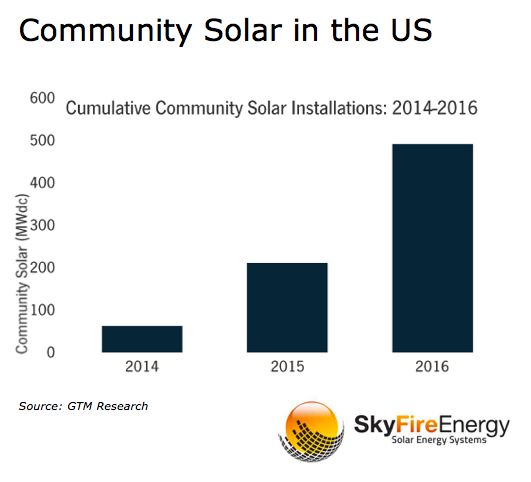Community Solar, Solar Power, Solar Energy, Renewable Energy,  SkyFire Energy
